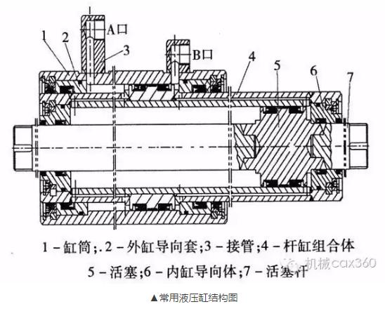 常用液压缸结构图
