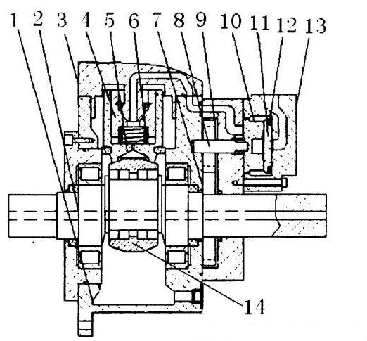 摆缸式液压马达结构  液压马达的结构图 它包含壳体 1、曲轴 2、缸盖 3、摆缸4、柱塞 5、柱塞复位弹簧 6、主动齿轮 7、双头键 8、从动齿轮 9、配流盘 10、辅助配流侧板 11、波形弹簧 12 和配流壳体 13,曲轴 2 的中部通过曲轴支承套 14 套接有柱塞 5,柱塞 5 外侧设置有柱塞复位弹簧 6,柱塞复位弹簧 6 外侧设置有摆缸 4,摆缸 4 外设置有缸盖 3,缸盖 3 外部设置有壳体 1,柱塞 5 右端的曲轴 2 上固定套接有主动齿轮 7,主动齿轮 7 通过双头键 8、从动齿轮 9 与配流