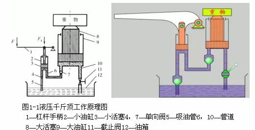 3,单向阀4和7组成手动液压泵.图片